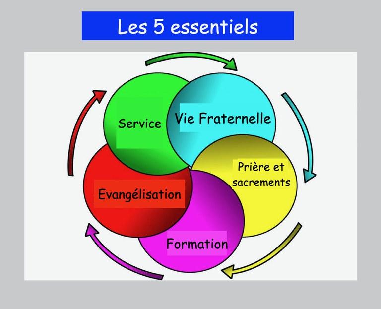 graphique 5 essentiels edito.001 (1).jpeg